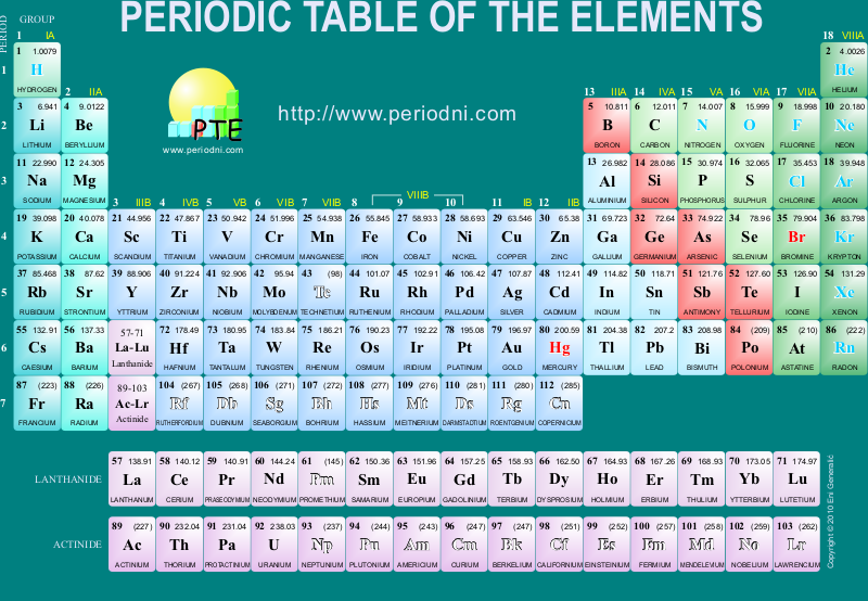 Pingoi8mages periodic table the periodic table is also urtaz Choice Image
