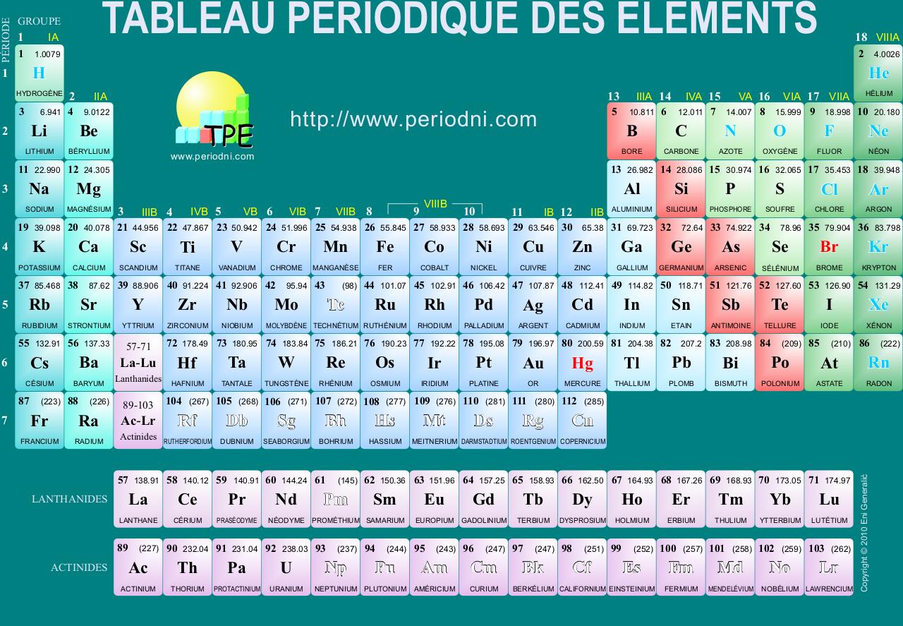 Questions propos des atomes par lunz openclassrooms for Tableau elements