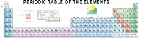 32-column periodic table - one page