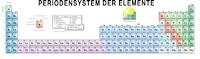 32-Spalten-Form das Periodensystem