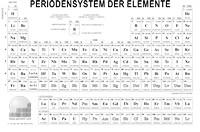 Periodensystem für hellen Hintergründen