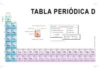 Descargar documentos imprimible enig tabla peridica de los elementos tabla peridica de 32 columnas dos pginas urtaz Choice Image