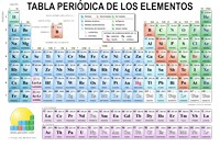 tabla peridica imprimible - Tabla Periodica Hecha En Word