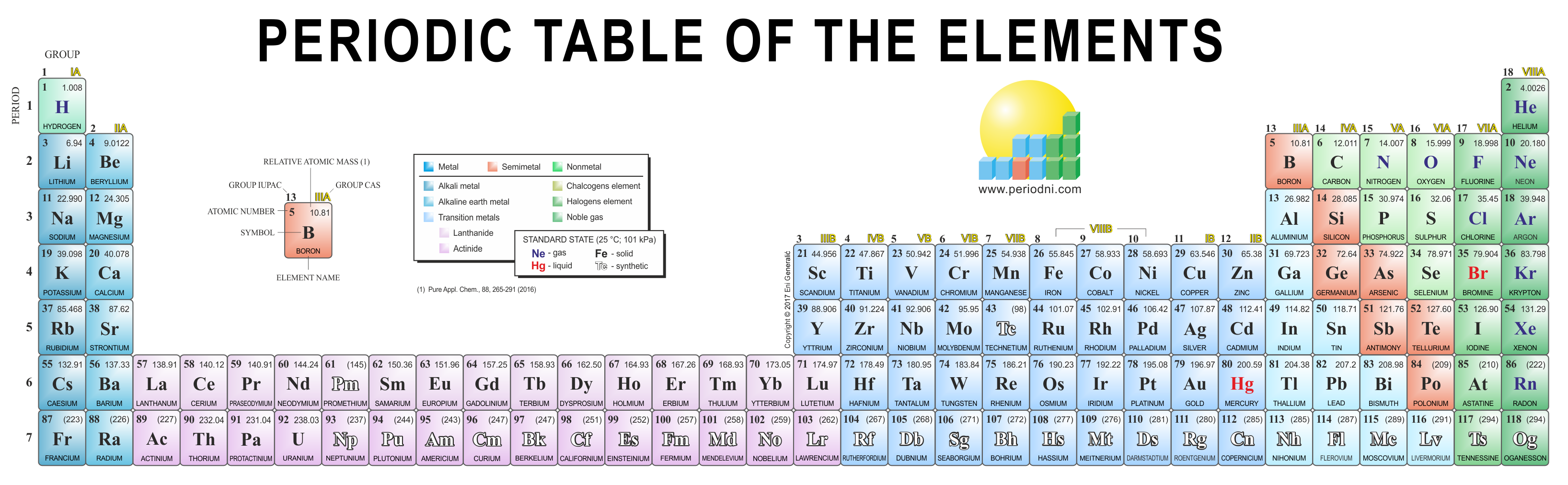 The modern versions of the periodic table of the elements: 18-column ...