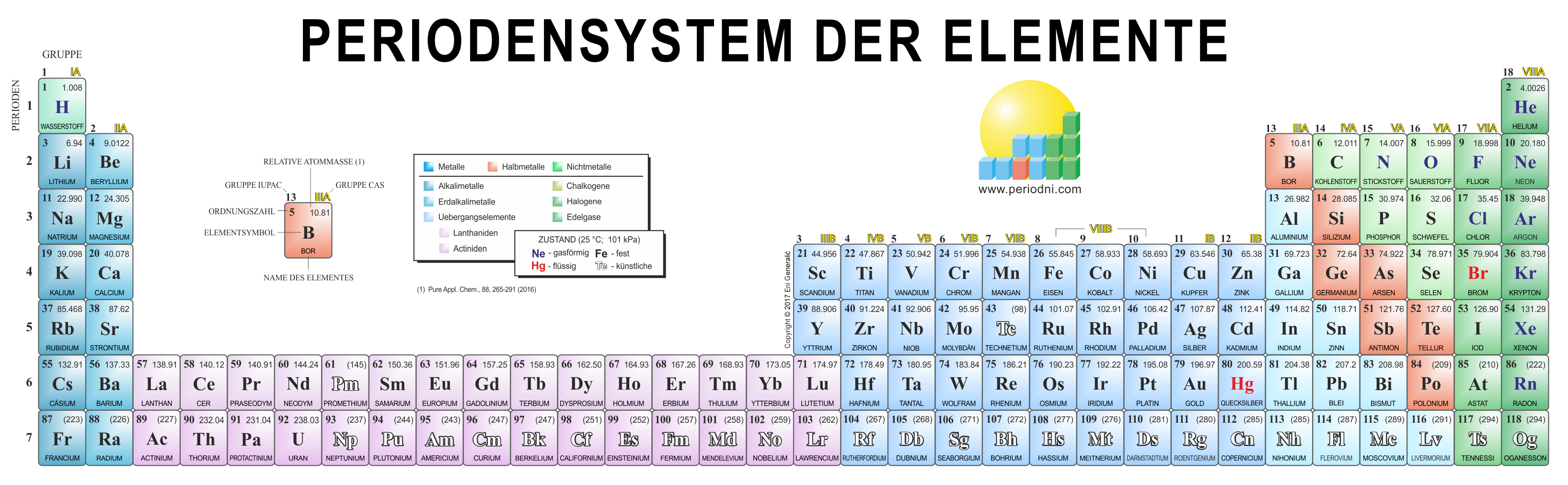 Direct download link: https://www.periodni.com/gallery/32-spalten-form_das_periodensystem.png