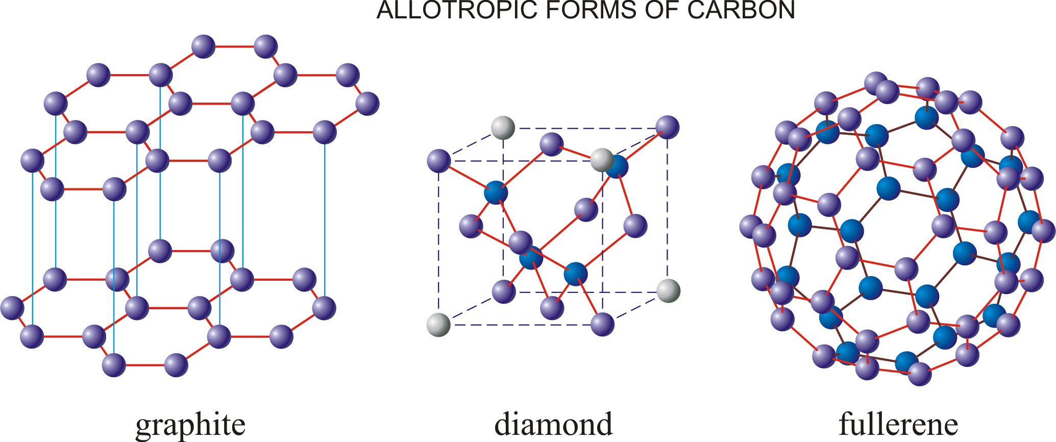 Allotropic forms of carbon