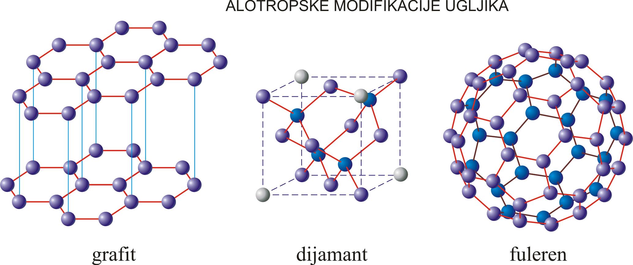 Alotropske modifikacije ugljika