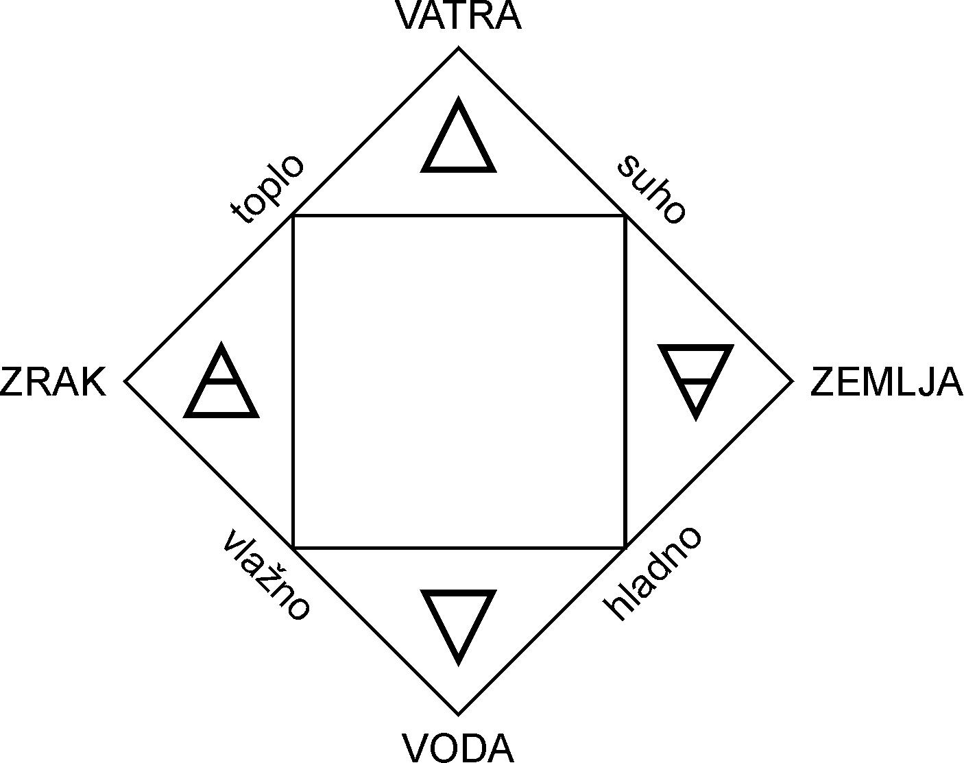 Aristotelovi elementi