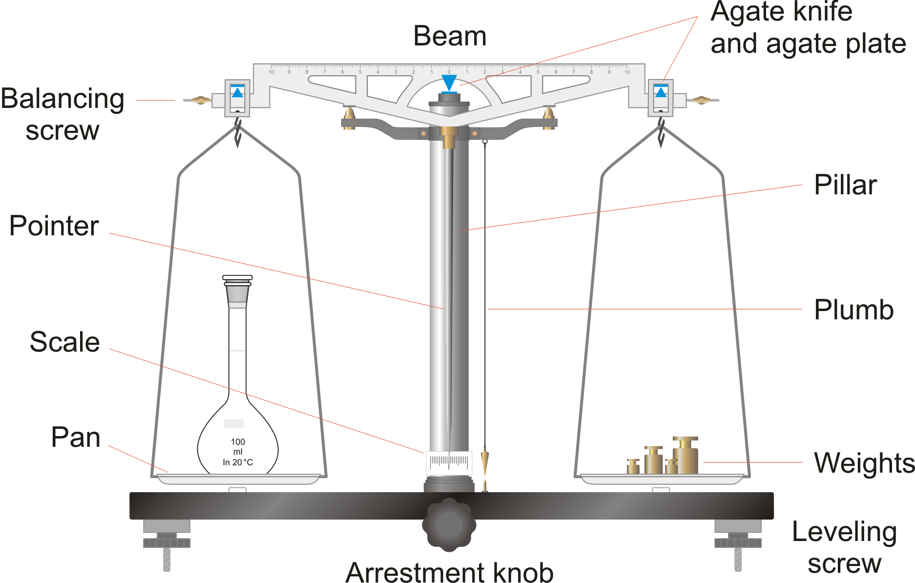 Uneven Balance Scale Beam balance with equal arms