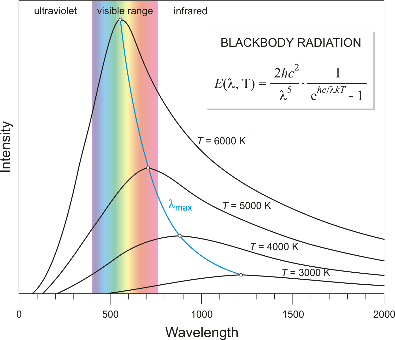 lab blackbody spectrum simulation Naap astronomy labs - blackbody curves & ubv filters - blackbody curves and filters explorer.