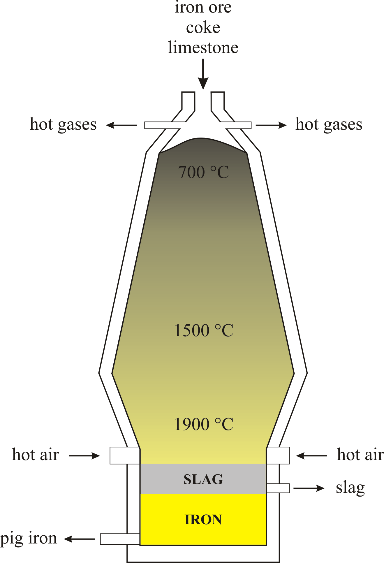 Blast Furnace   Chemistry Dictionary  U0026 Glossary