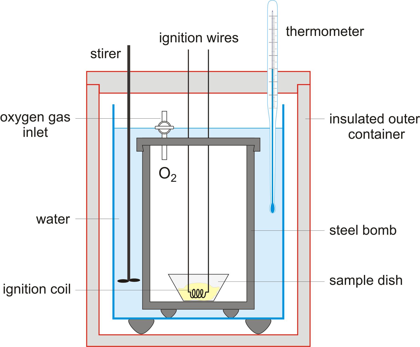 Drawing Programs Bomb Calorimeter Chemistry Dictionary Amp Glossary