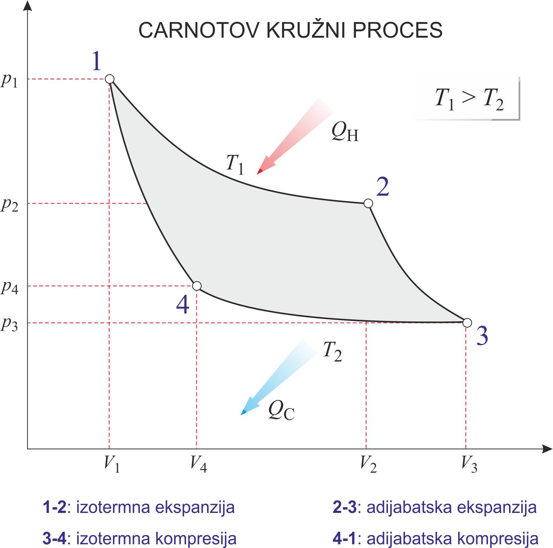 Carnotov kružni proces
