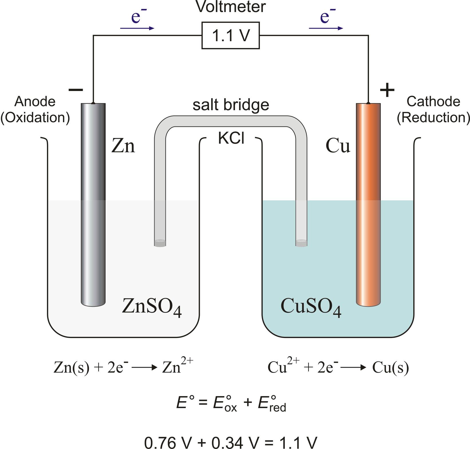 Salt bridge chemistry dictionary glossary electrochemical cell with salt bridge urtaz Gallery