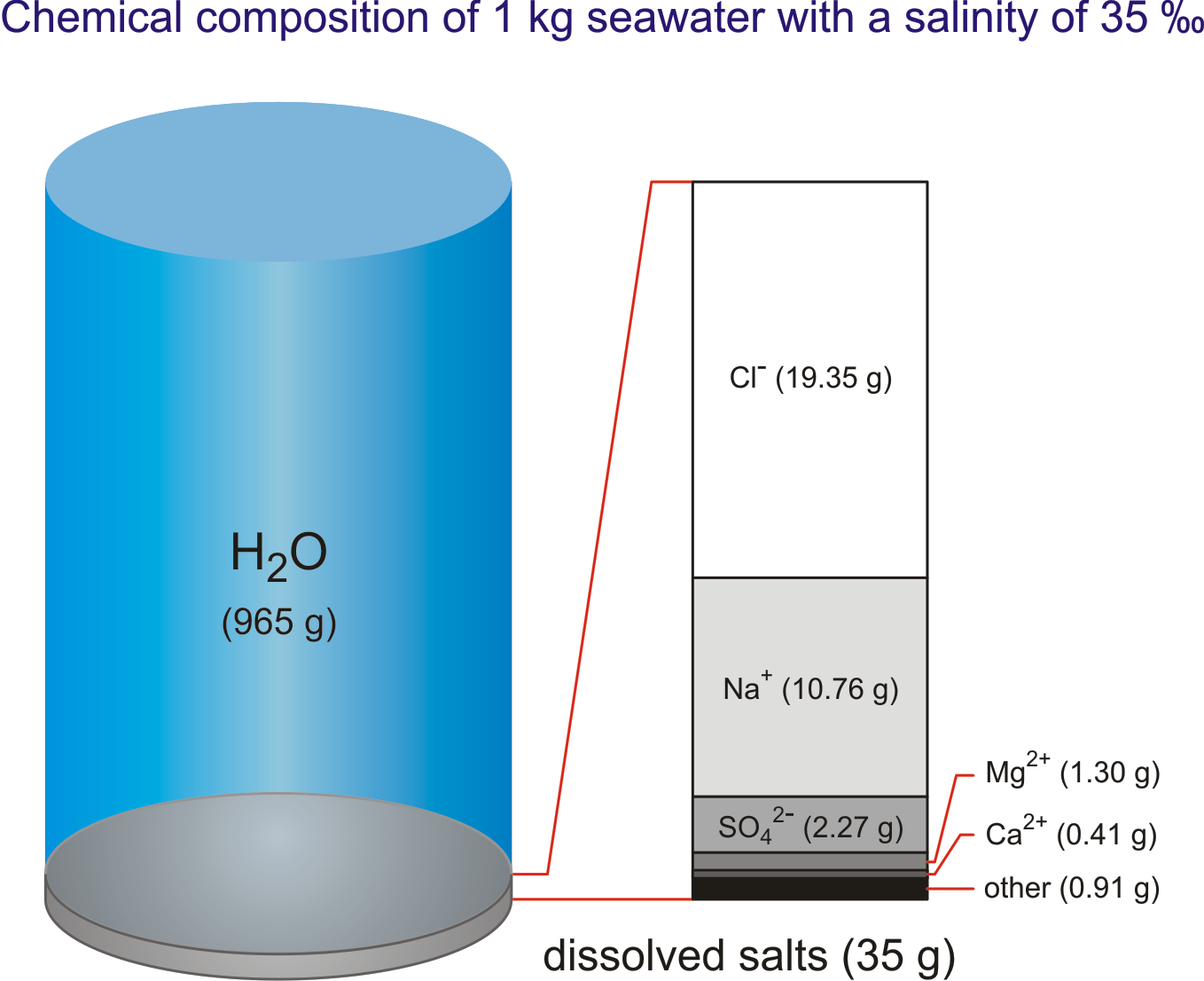 Chlorinity And Salinity Of Seawater Enig Periodic Table