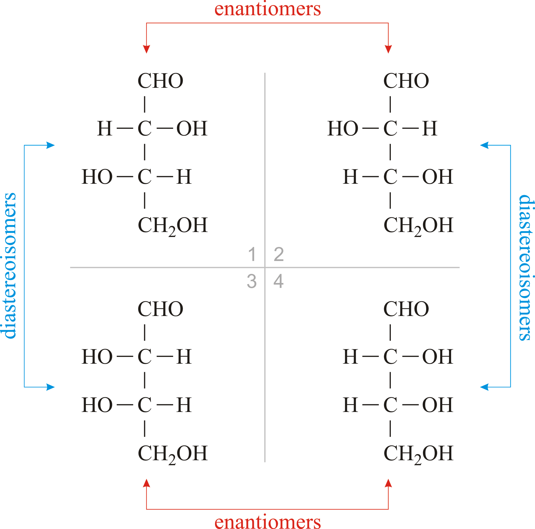 Enantiomers And Diastereomers Chemical And Physical Properties