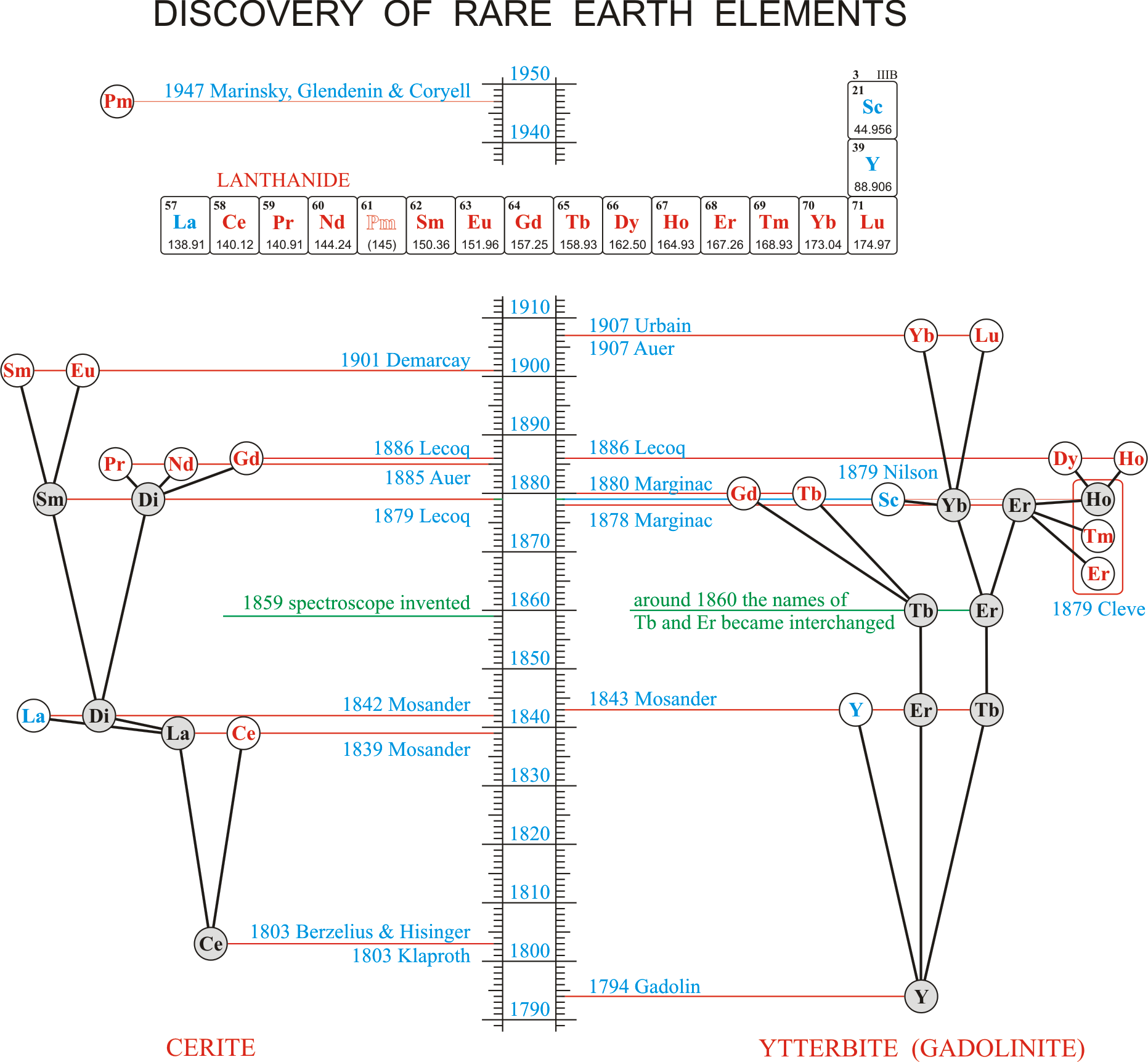 History of the rare earth elements 150 years of rare earths history gamestrikefo Choice Image