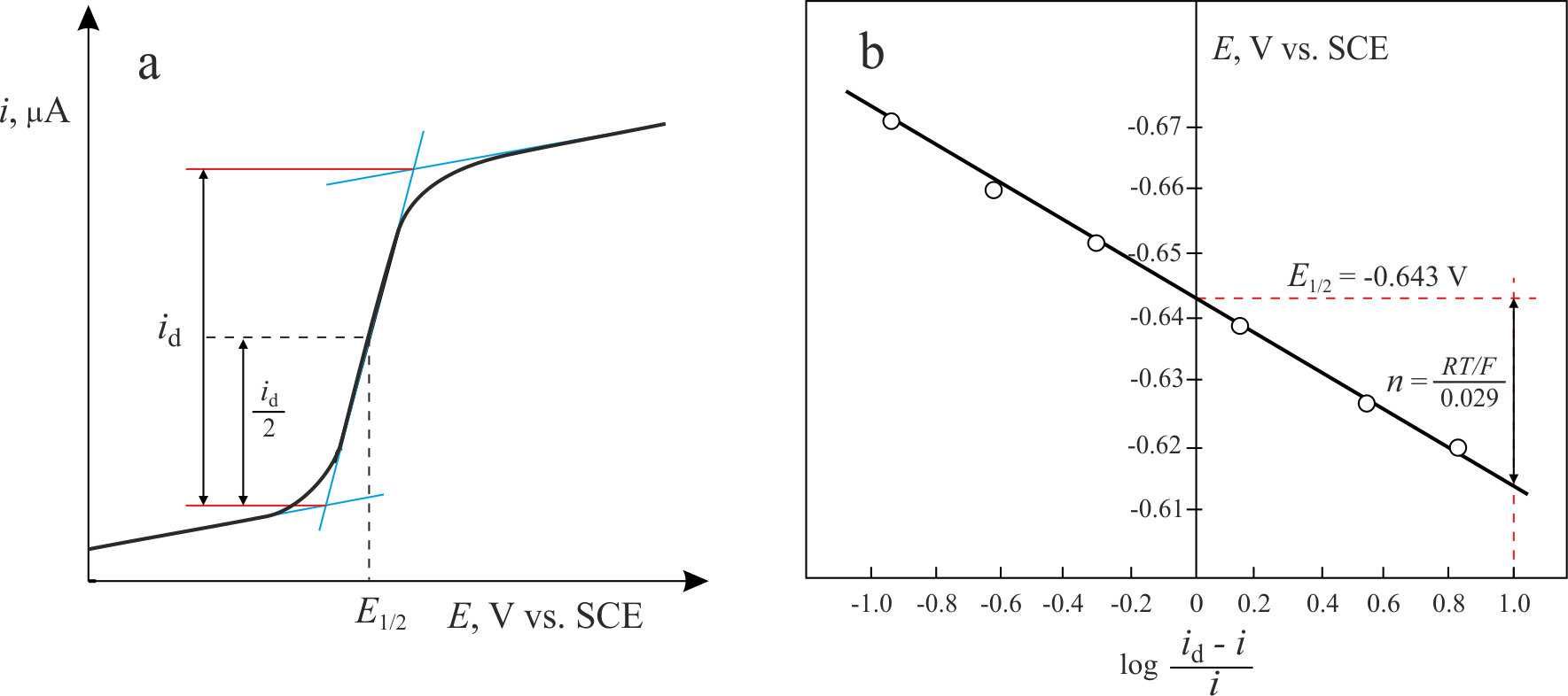 Heyrovsky-Ilkovic equation