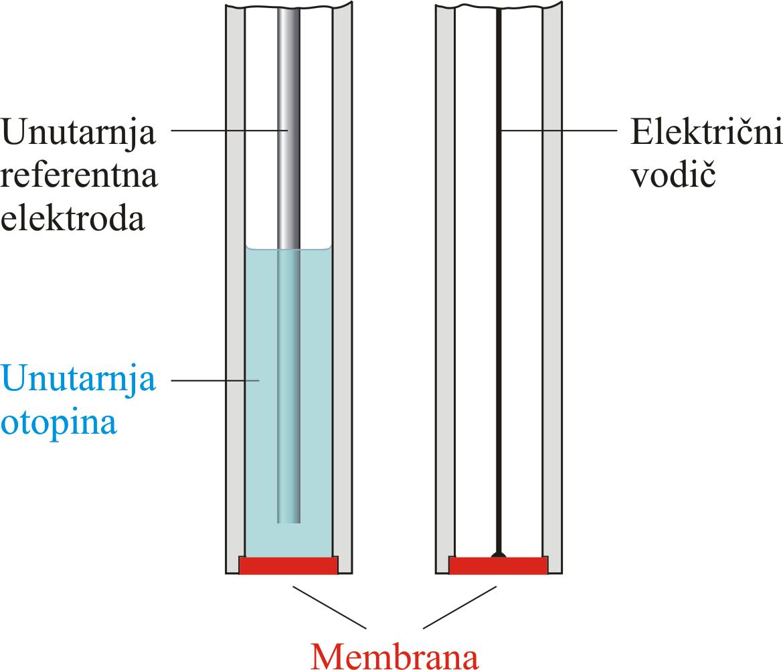 Ion selektivne elektrode