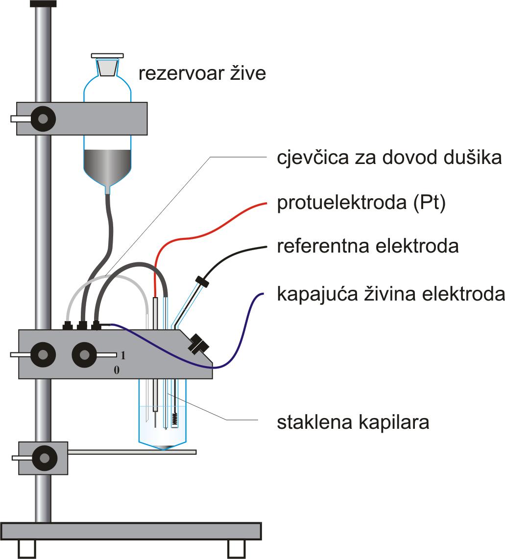 Kapajuća živina elektroda