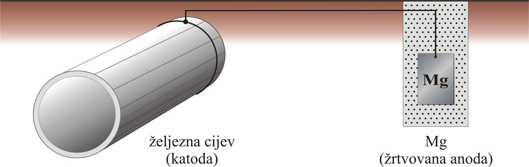 Direktni link: https://www.periodni.com/gallery/katodna_zastita.png