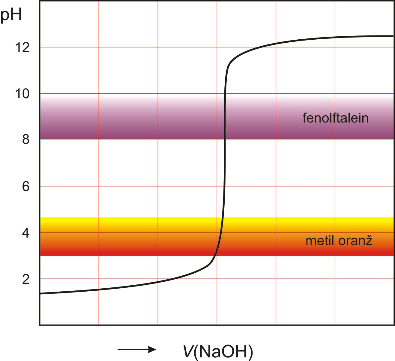 Kiselo-bazna titracija