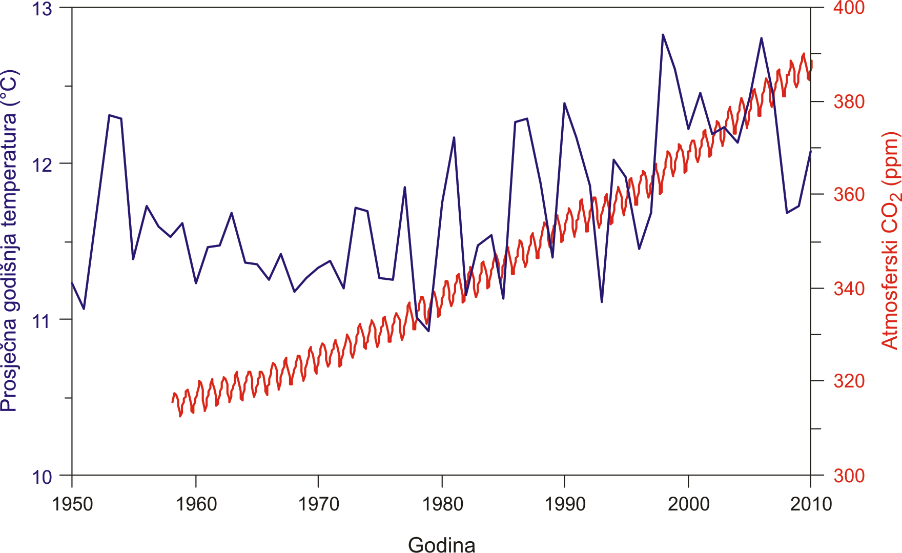 Koncentracija CO2 u atmosferi