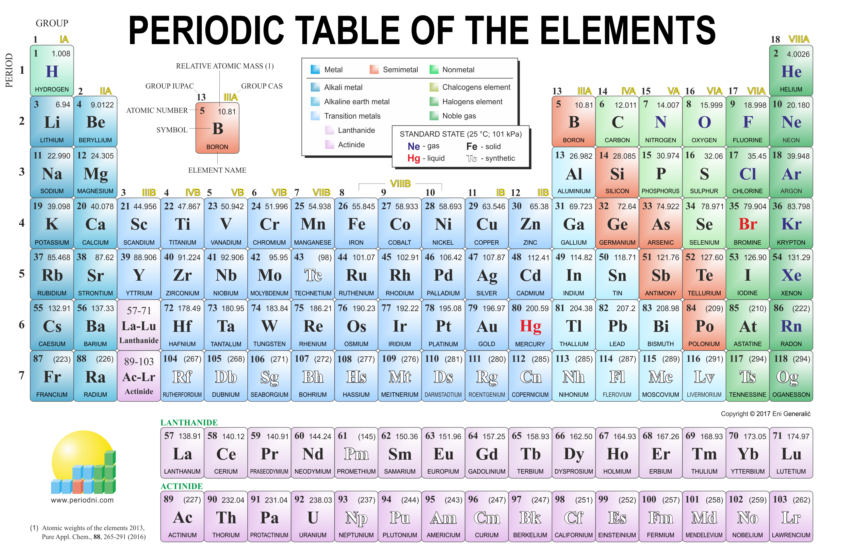 Chemistry images gallery for Periodic table