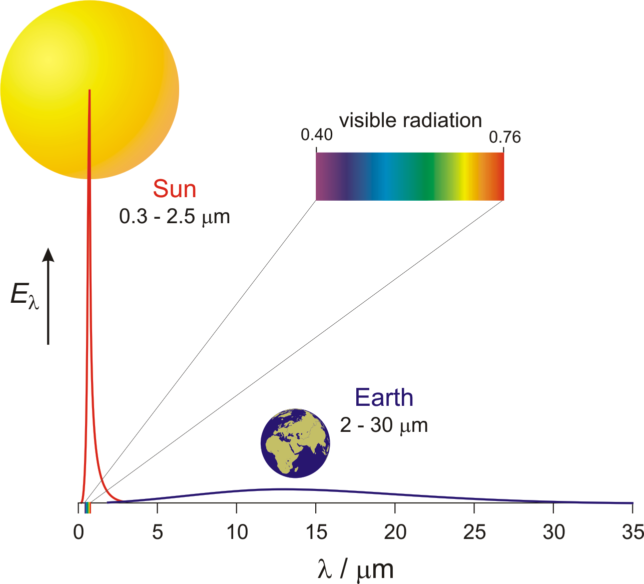 Radiation from the Sun and Earth