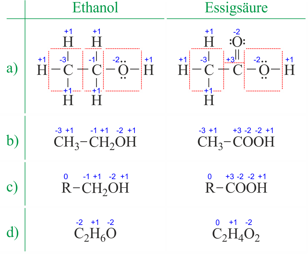 Direct download link: https://www.periodni.com/gallery/oxidationszahlen_von_ethanol_und_essigsaure.png
