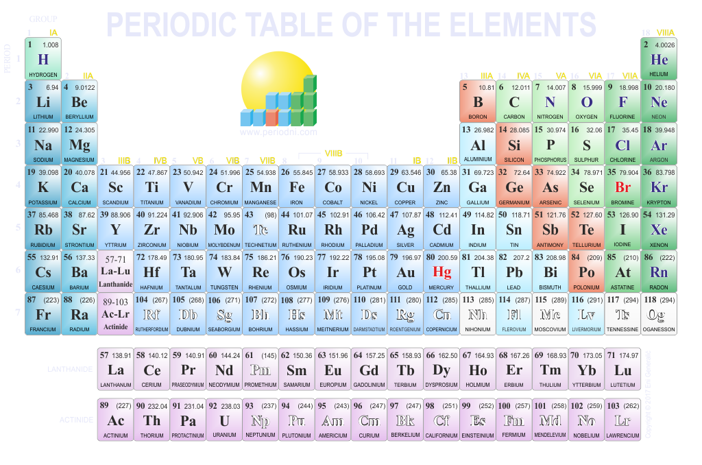 Direct download link: https://www.periodni.com/gallery/periodic_table-1024x678-dark_background.png