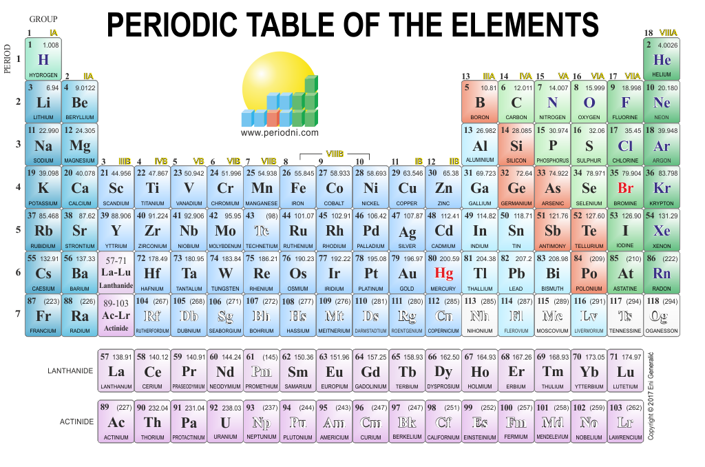 Direct download link: https://www.periodni.com/gallery/periodic_table-1024x678-light_background.png