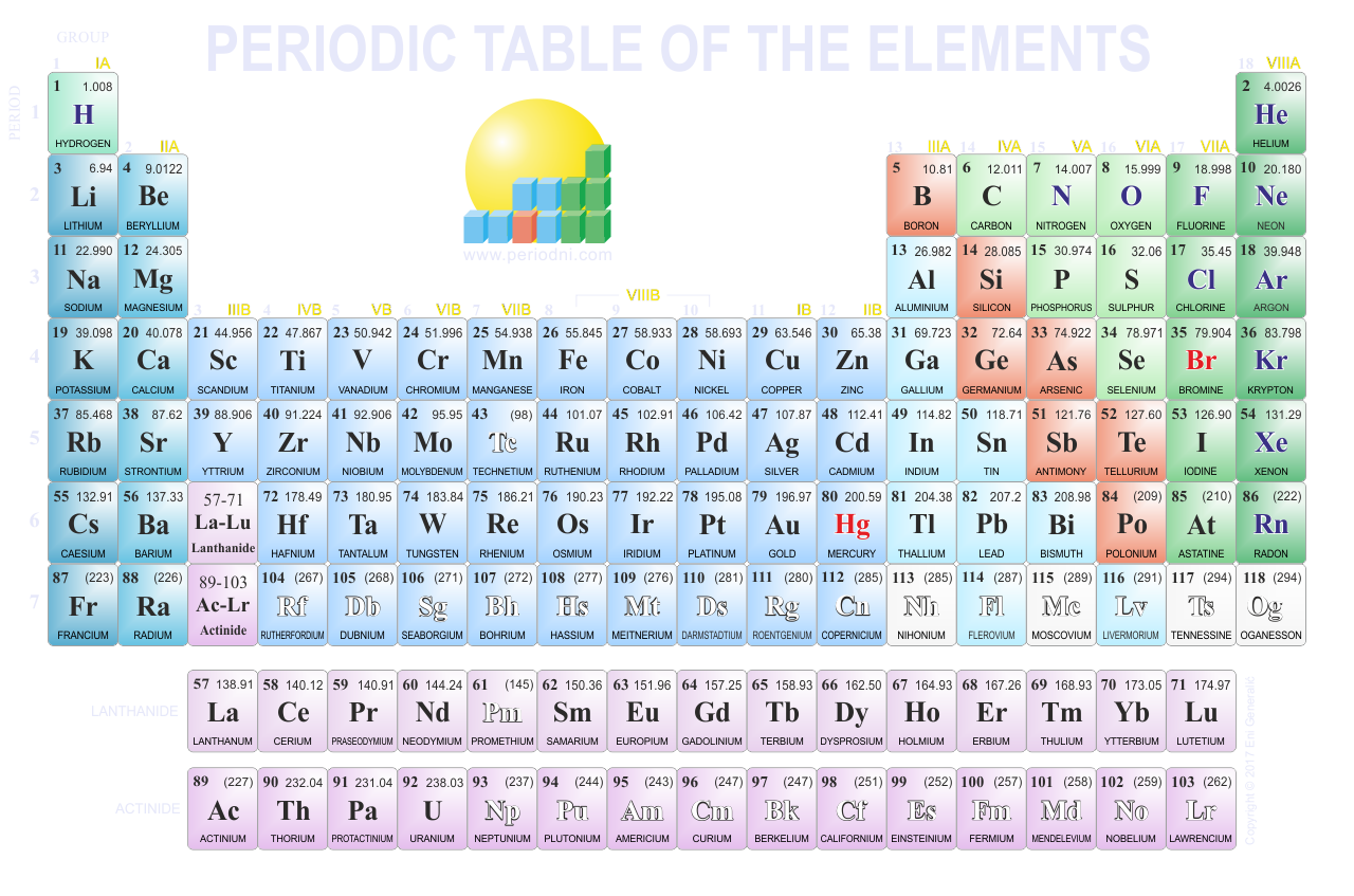 Direct download link: https://www.periodni.com/gallery/periodic_table-1280x847-dark_background.png