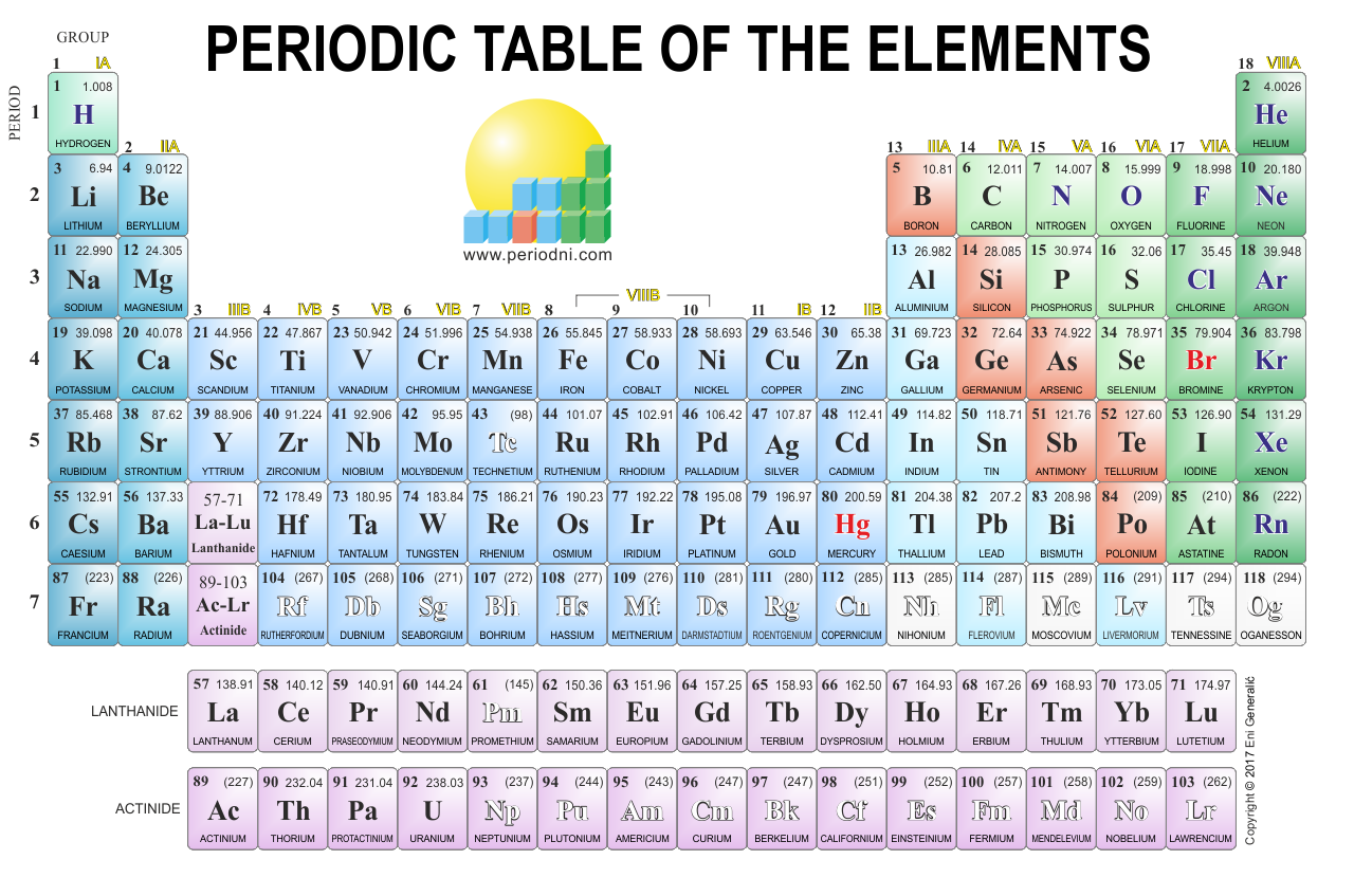 Direct download link: https://www.periodni.com/gallery/periodic_table-1280x847-light_background.png