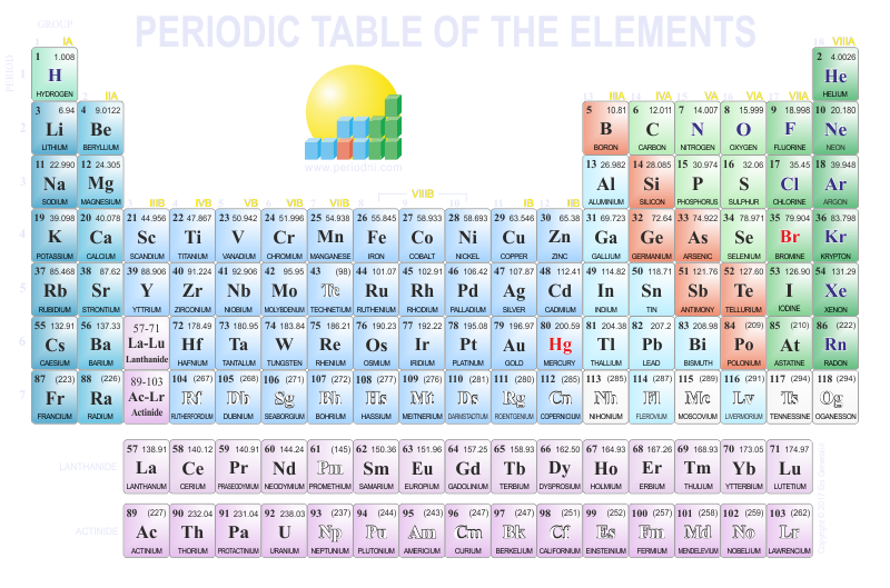Direct download link: https://www.periodni.com/gallery/periodic_table-800x529-dark_background.png