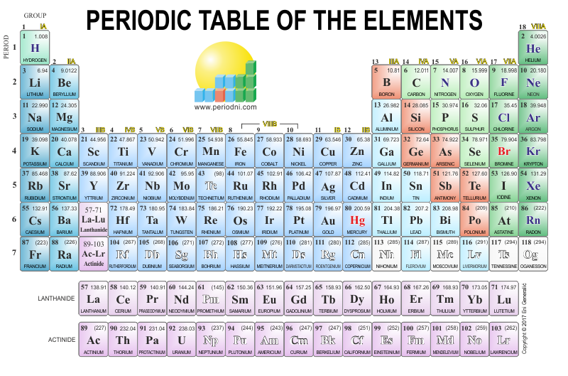 Direct download link: https://www.periodni.com/gallery/periodic_table-800x529-light_background.png