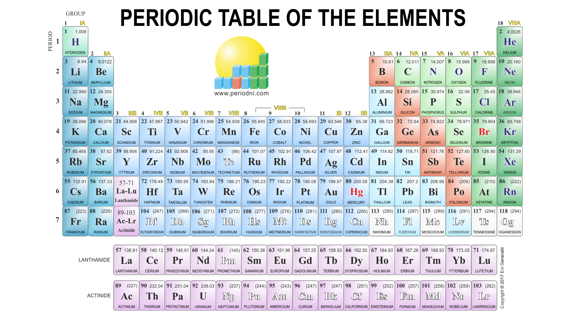 Chemistry images gallery for 10 elements of the periodic table
