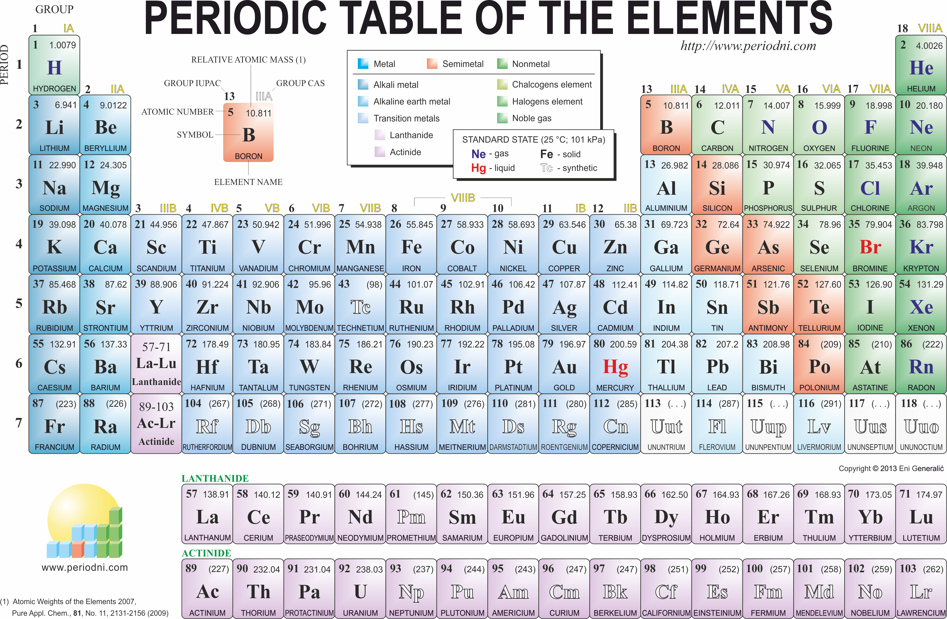Periodic table of the elements chemistry dictionary for Periodic table