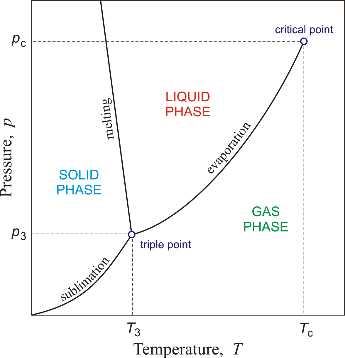 phase diagram chemistry dictionary & glossary : phase diagram chemistry - findchart.co