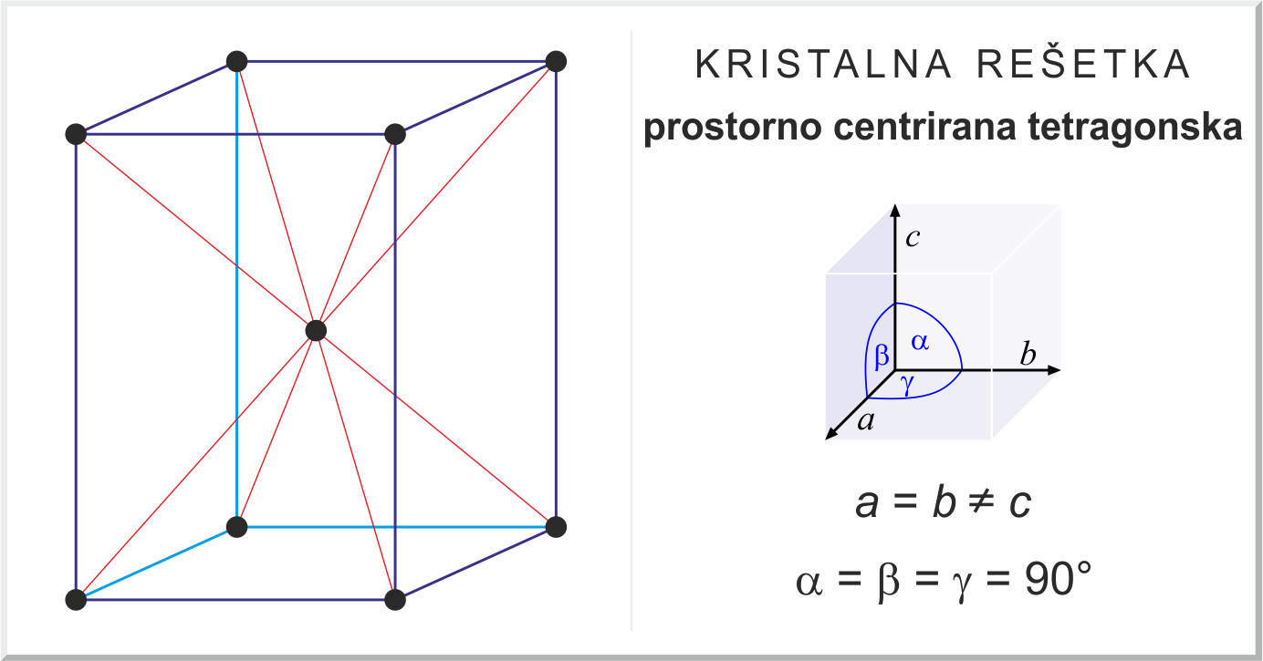 Prostorno centrirana tetragonska rešetka
