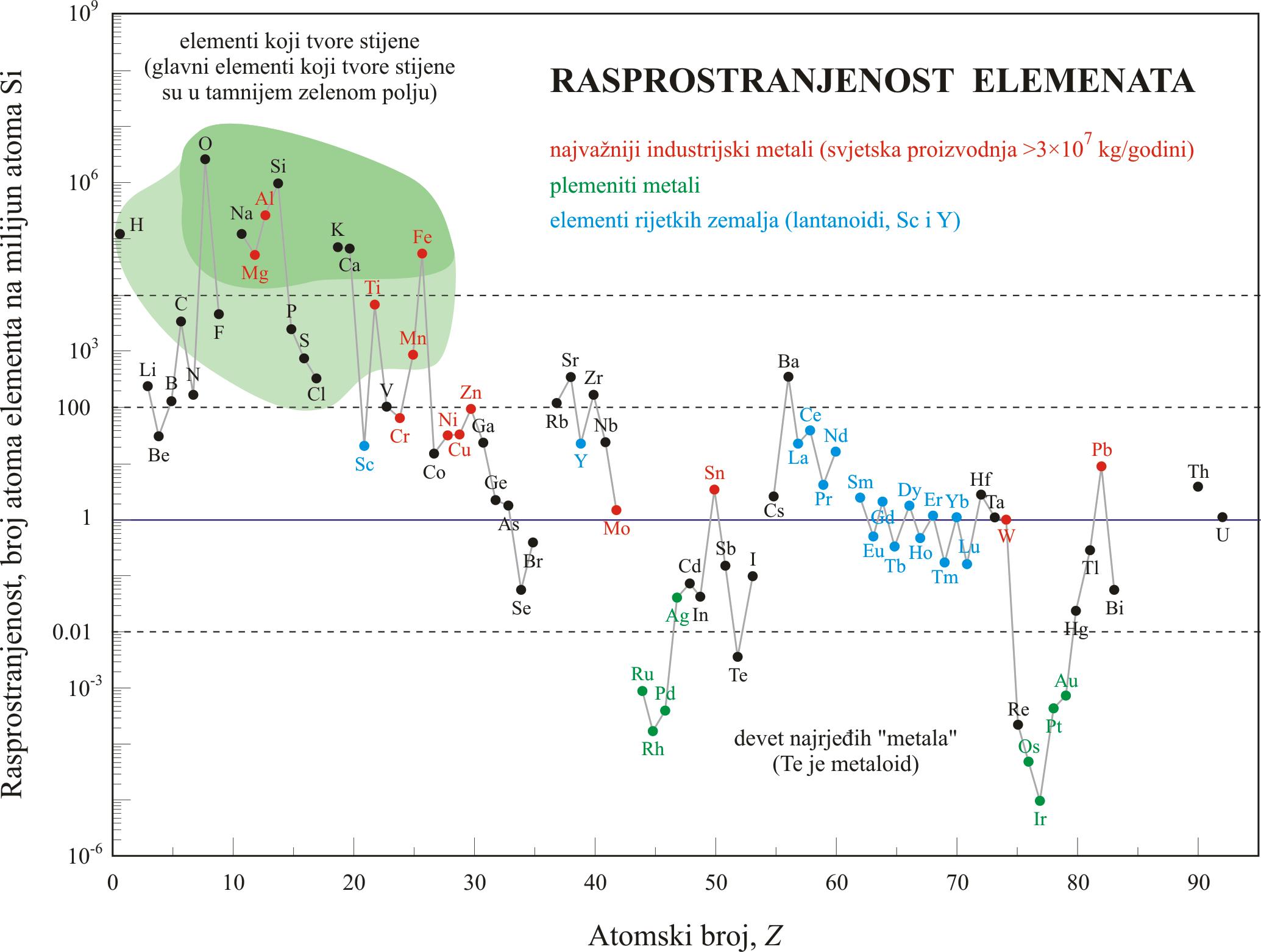 Relativna rasprostranjenost kemijskih elemenata