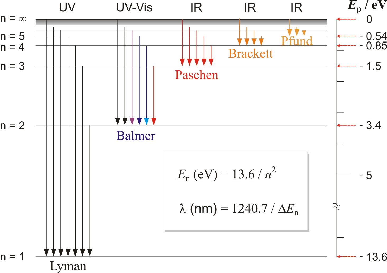 Energy level diagram for hydrogen