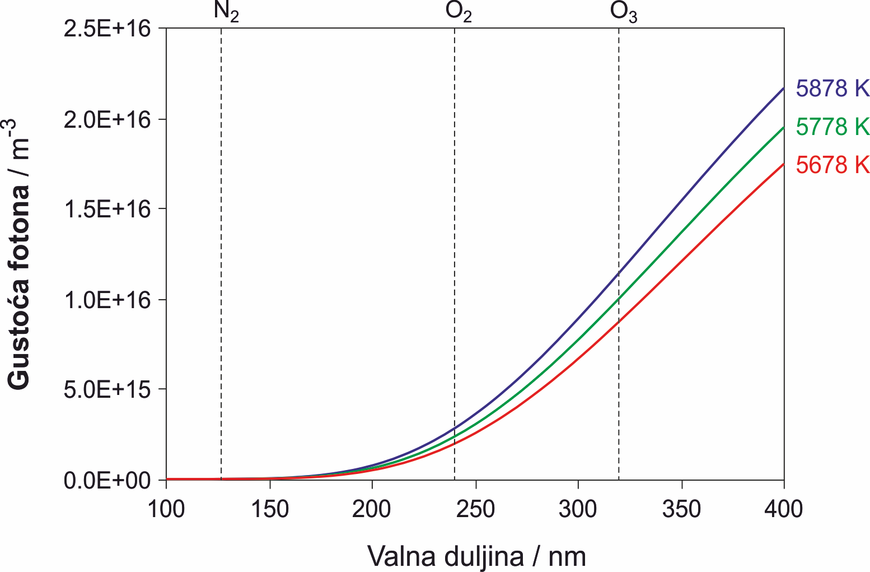 Spektralna raspodjela fotona pri različitim temperaturama