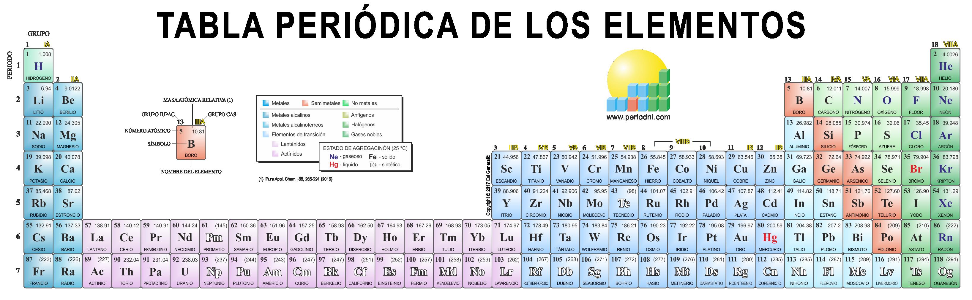 Galera de imgenes de qumica tabla peridica de 32 columnas urtaz Image collections