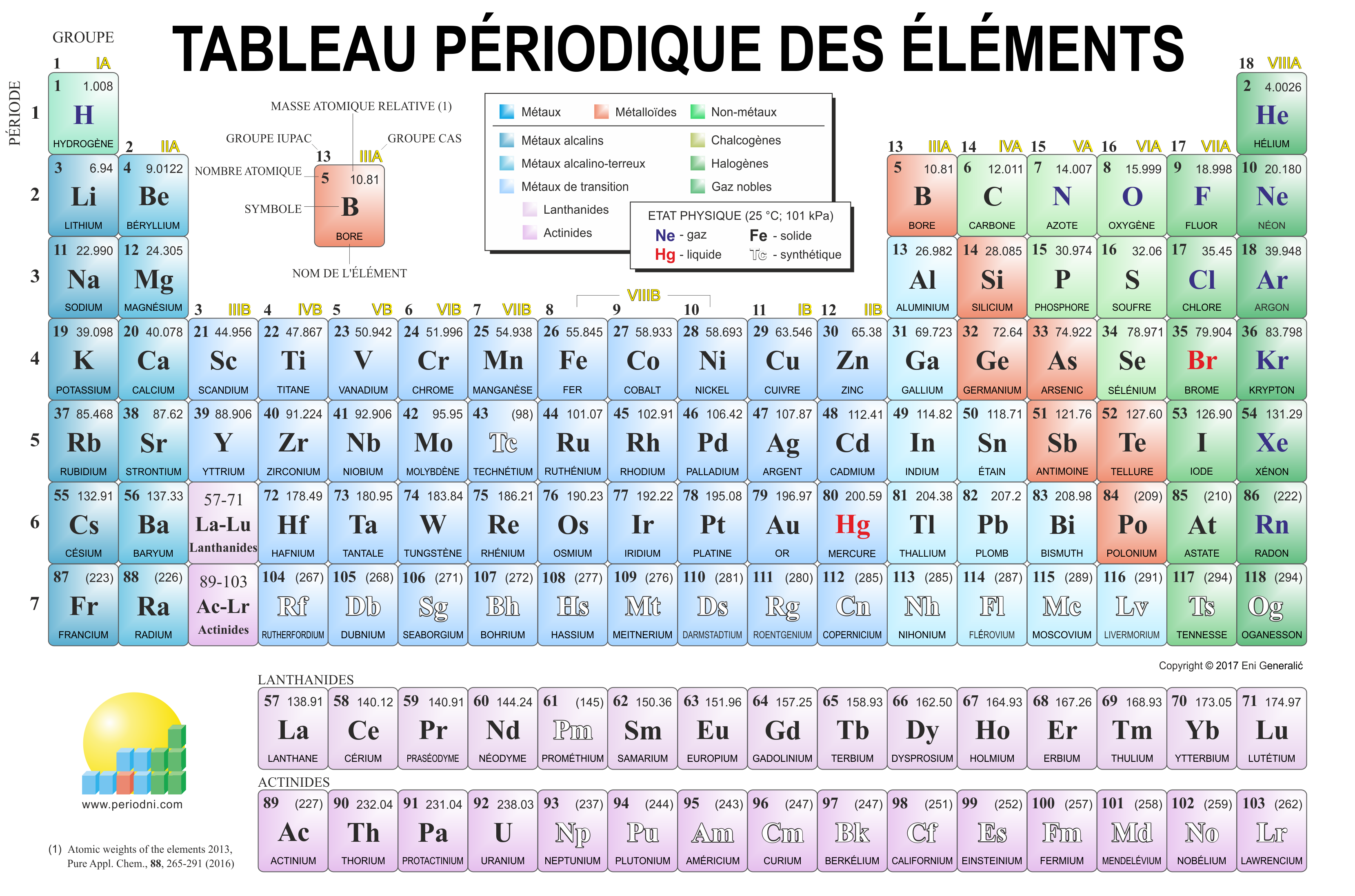 Galerie d 39 images de chimie for I tableau periodique