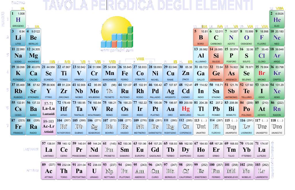 Download tavola periodica 1024x661 sfondo image from - Tavola numeri di ossidazione ...