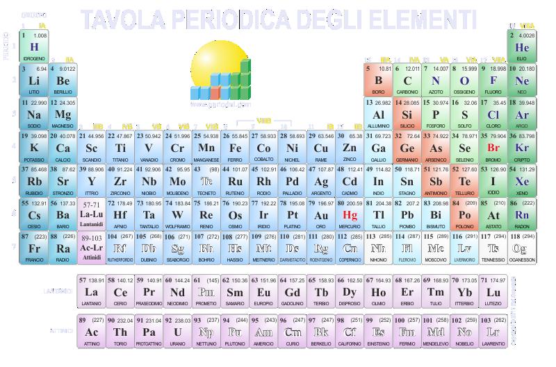 Direct download link: https://www.periodni.com/gallery/tavola_periodica-800x529-sfondo_scuro.png
