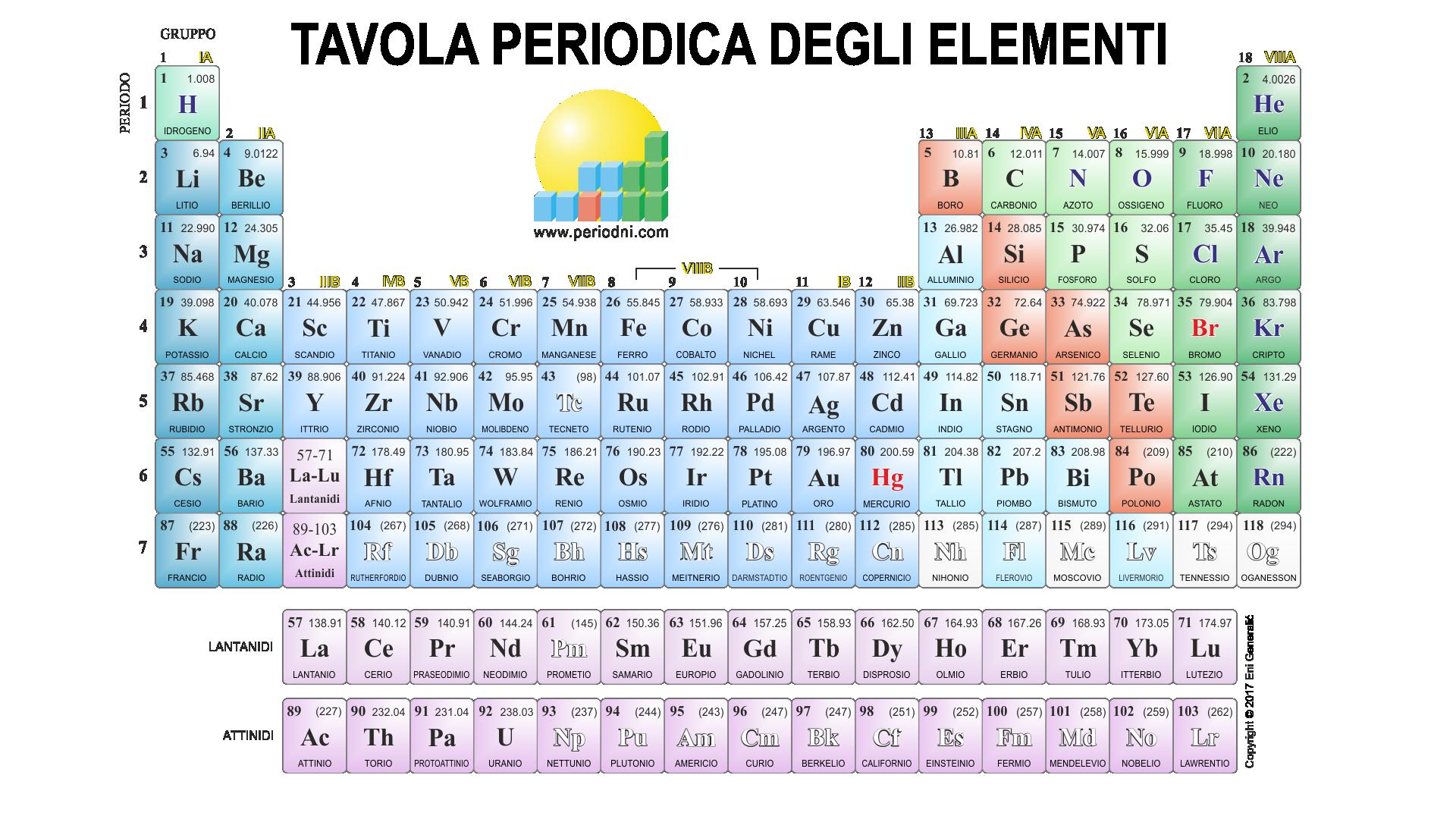 Galleria di immagini della chimica - Tavola periodica degli elementi spiegazione ...