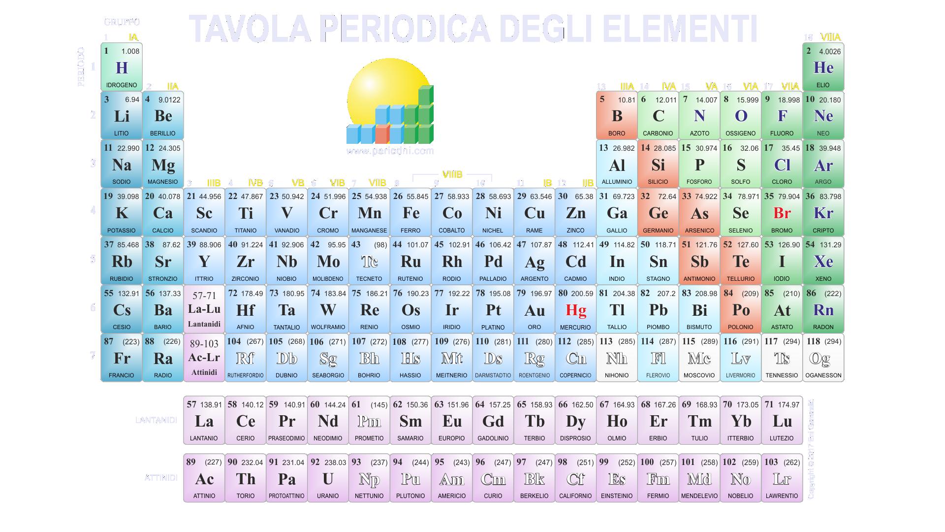 Galleria di immagini della chimica - Tavola periodica per bambini ...