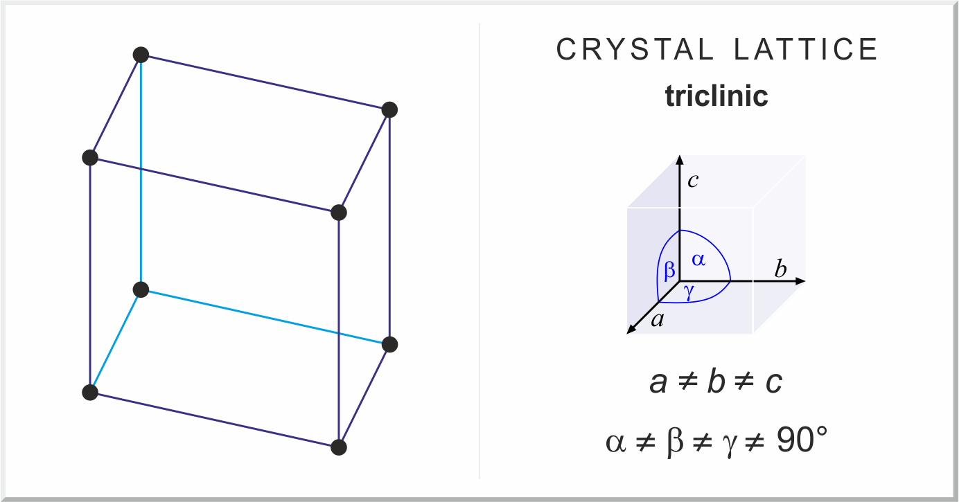 Direct download link: https://www.periodni.com/gallery/triclinic_lattice.png